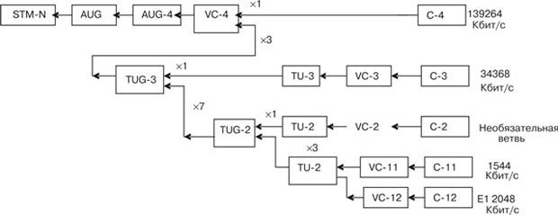 Схема мультиплексирования